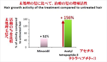 ミノキシジルとアセチルテトラペプチド-3比較